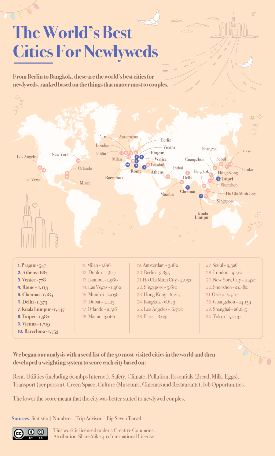 Ranking the World's Best Cities for Newlyweds in 2021