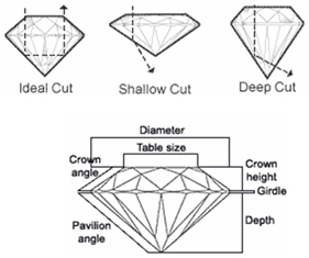 Examples of diamond cuts