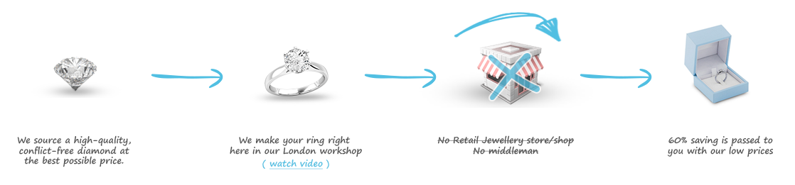We cut out the middleman retail jeweller and pass on the savings to you
