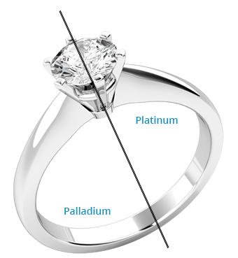 Should you choose White Gold or Platinum?