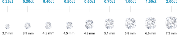 Cushion cut diamond weights and sizes