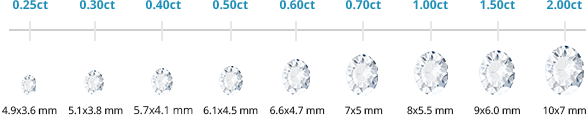 Oval Shape diamond weights and sizes